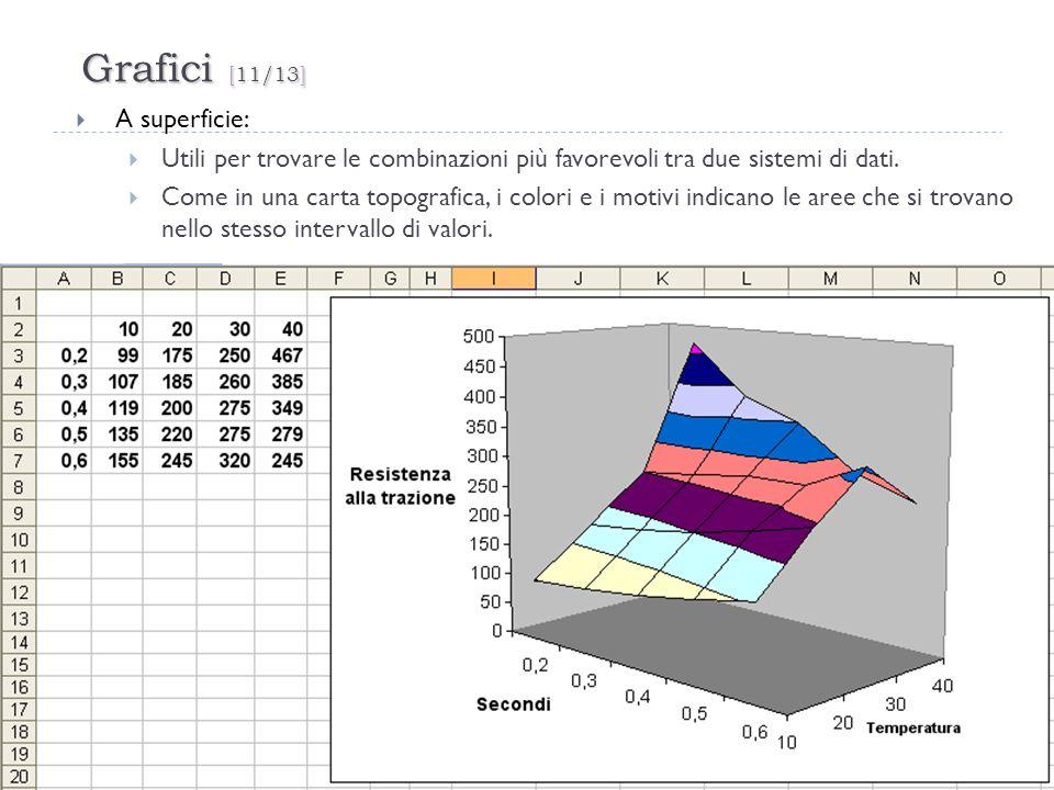 Grafici [11/13] A superficie: